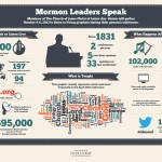 LDS Mormon general conference infographic
