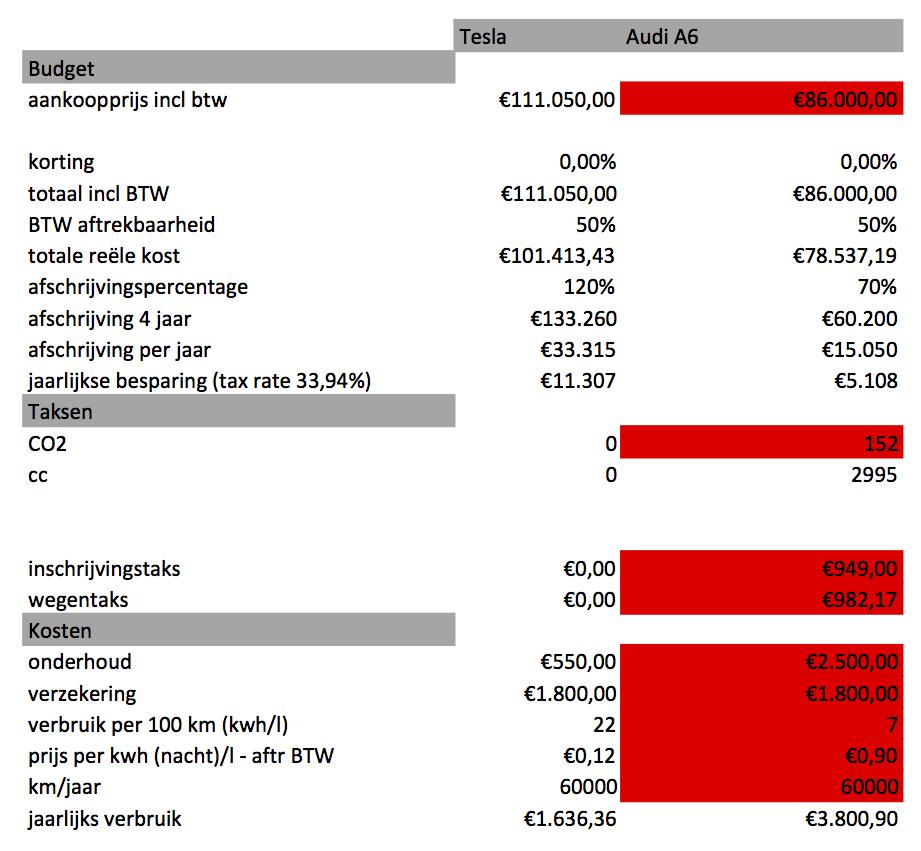 Basis budget TCO Tesla model S