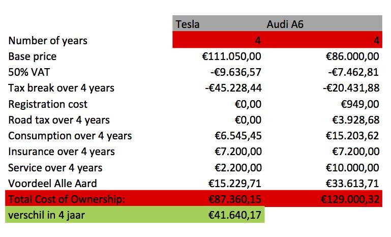 TCO Tesla model S versus Audi A6 Avant op 4 jaar