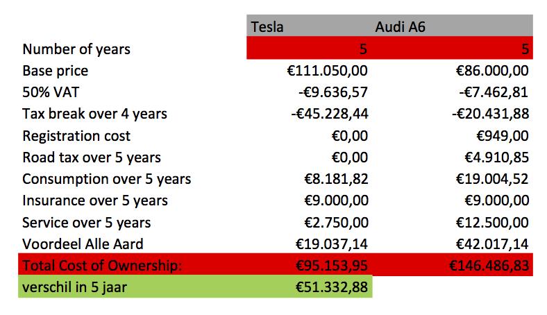TCO Tesla model S versus Audi A6 Avant op 5 jaar