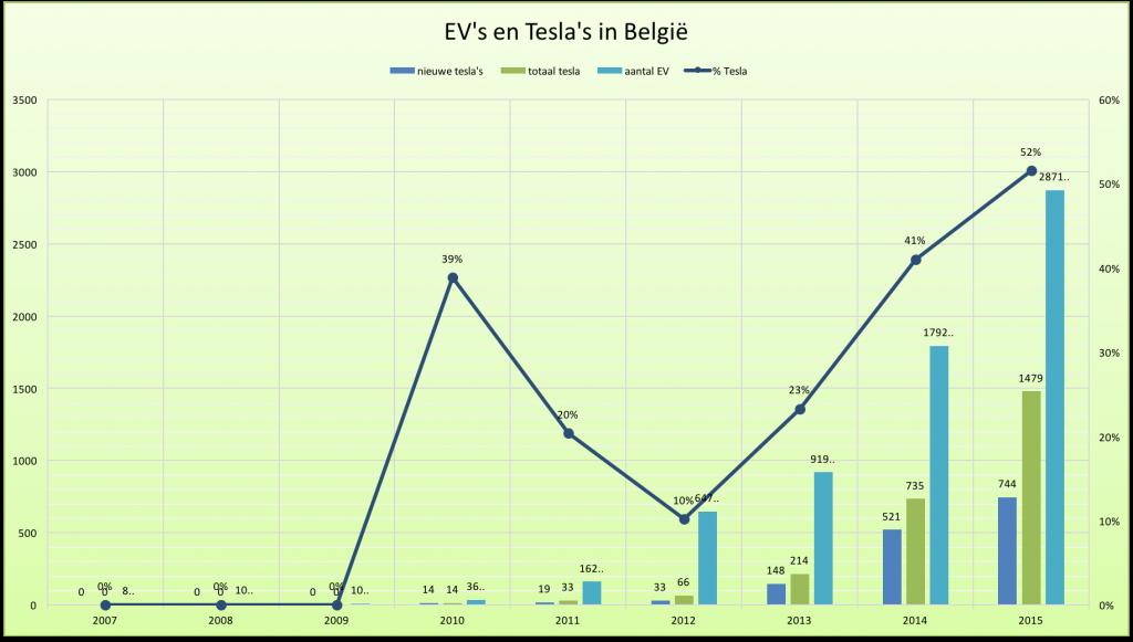 Elektrische voertuigen en Tesla's in België