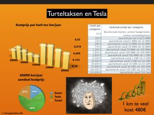 Tesla Turteltaks infographic