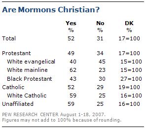 Geloven andere christenen dat mormonen christen zijn?
